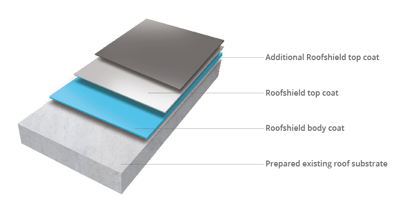 Structural Waterproofing Amp Protection Specialists